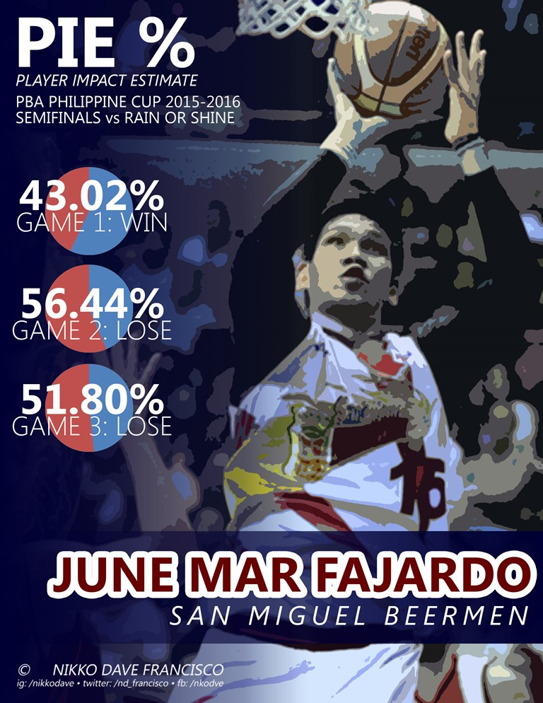 Photo used in the poster is owned by PBA Media Bureau via InterAksyon | http://www.interaksyon.com/interaktv/smbs-june-mar-fajardo-has-no-problem-playing-extended-minutes-in-semis/smb-fajardo-ros